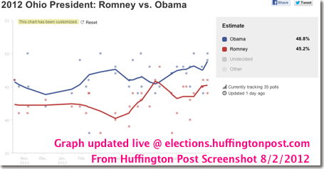 Graph screenshot Ohio polls click to access latest - from Huffington